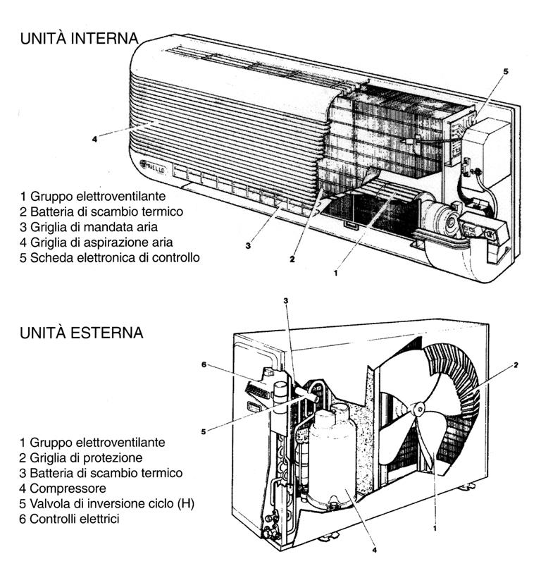 Aerazione forzata impianto condizionamento for Impianto condizionamento canalizzato