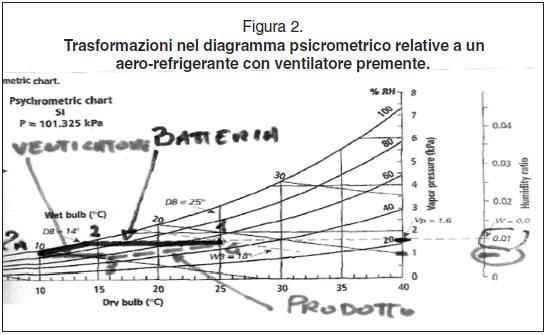 Risultati sperimentali di un nuovo aero refrigerante for Ventilatore refrigerante