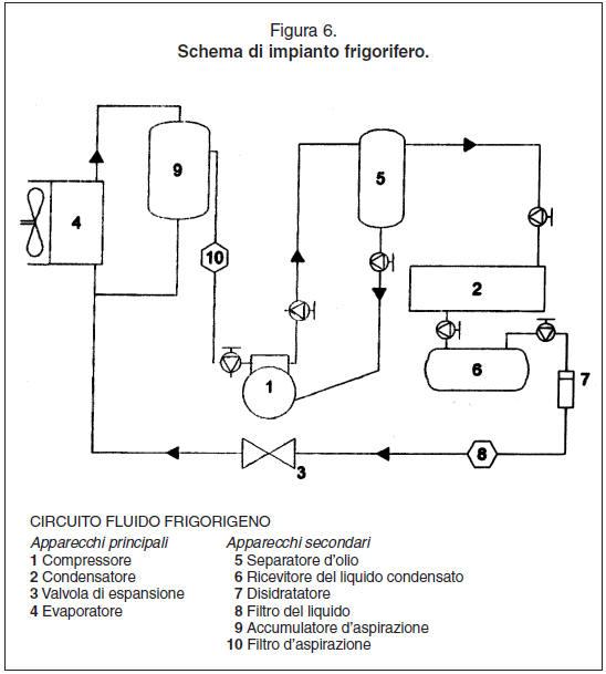 Schema Elettrico Frigorifero : Analisi del funzionamento dell impianto frigorifero