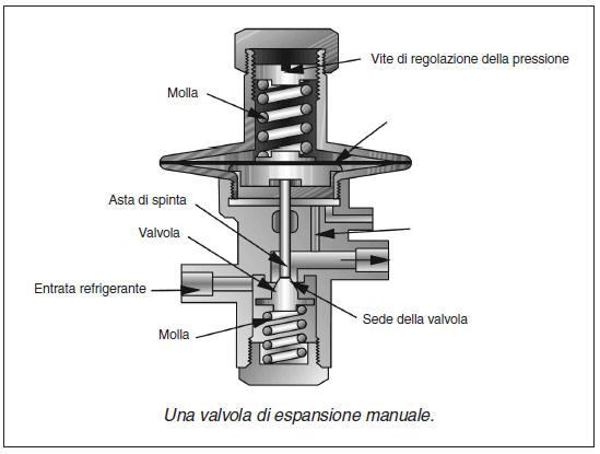 Schema Elettrico Per Porta Automatica Pollaio : Componenti principali di refrigerazione