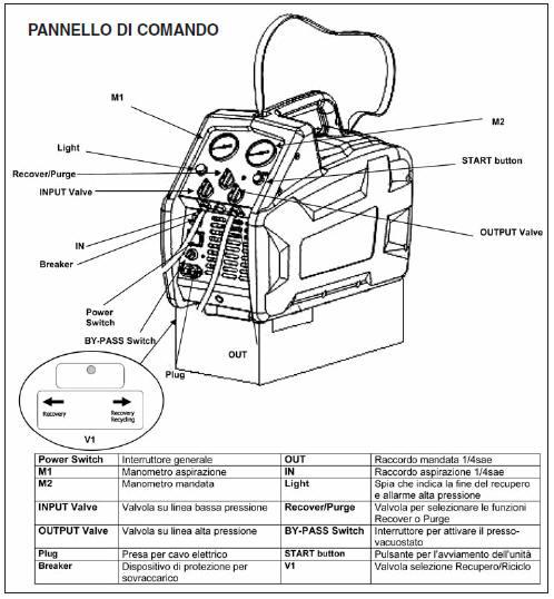 Pinza di bloccaggio del tubo di refrigerazione per il recupero del refrigerante del condizionatore daria Refrigerante del condizionatore daria