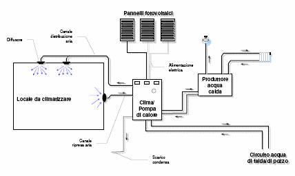 Pannelli Fotovoltaici Raffreddati Ad Acqua.Riscaldamento E Raffreddamento Con Energia Fotovoltaica