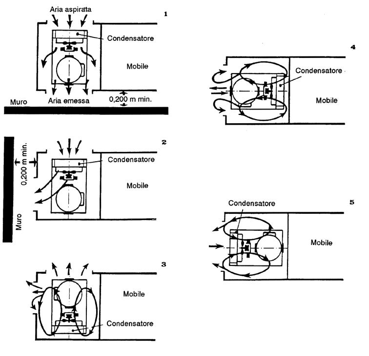 Schema Collegamento Gruppo Frigo : La ventilazione